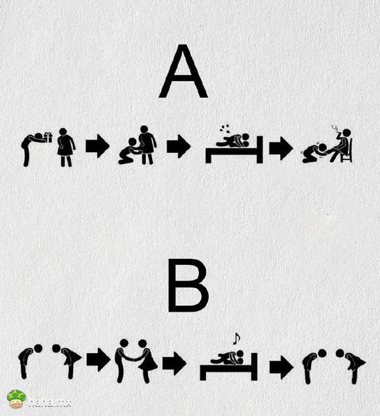 A是结婚,B是约炮,哈友们都是这样吧!